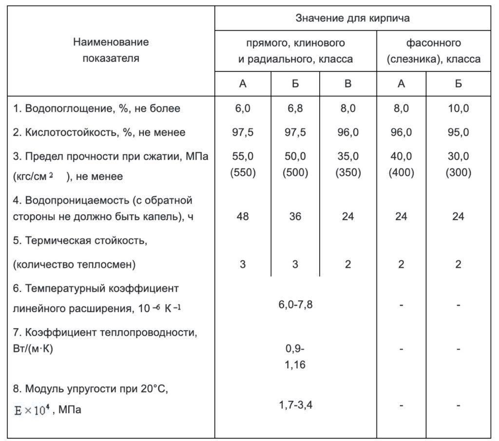 Кислотоупорный кирпич: свойства, особенности использования и виды